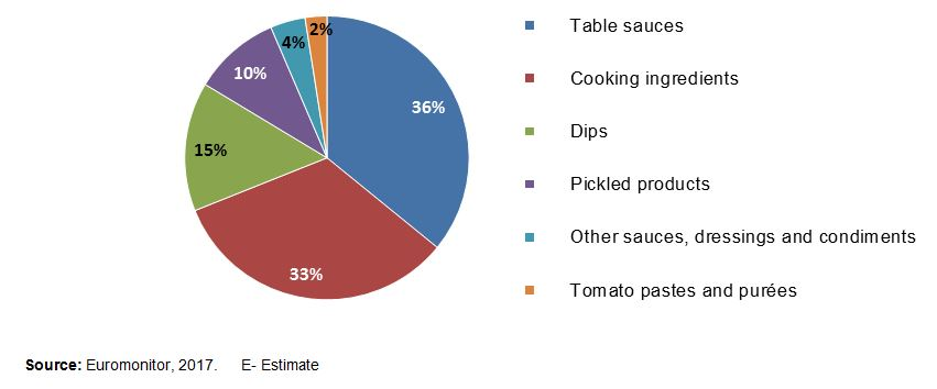 Sector Trend Analysis - Sauces, Dressings and Condiments in