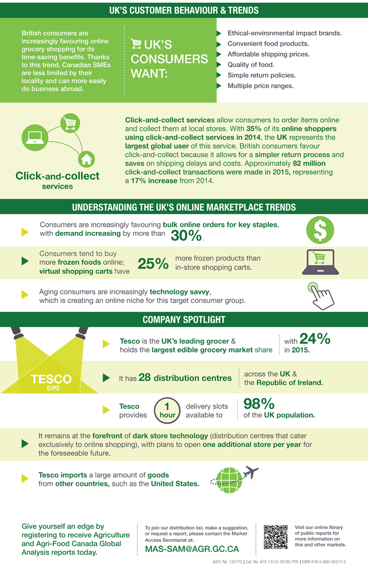 an overview of e commerce trends in the united kingdom agriculture