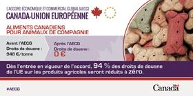 Droits de douane - aliments pour animaux de compagnie