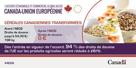 Droits de douane - céréales transformées