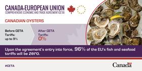 Oysters tariffs