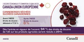 Droits de douane - canneberges séchées sucrées