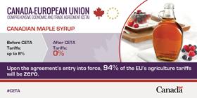 Maple syrup tariffs