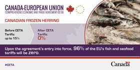 Frozen herring tariffs