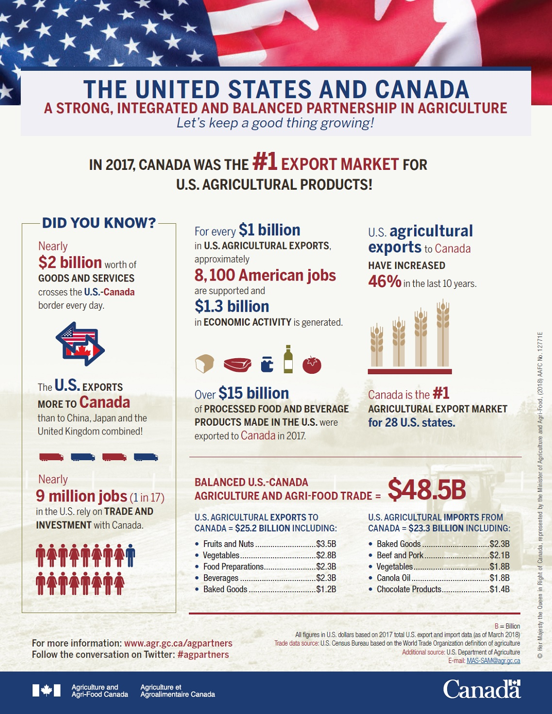 The United States and Canada – A strong partnership in agriculture