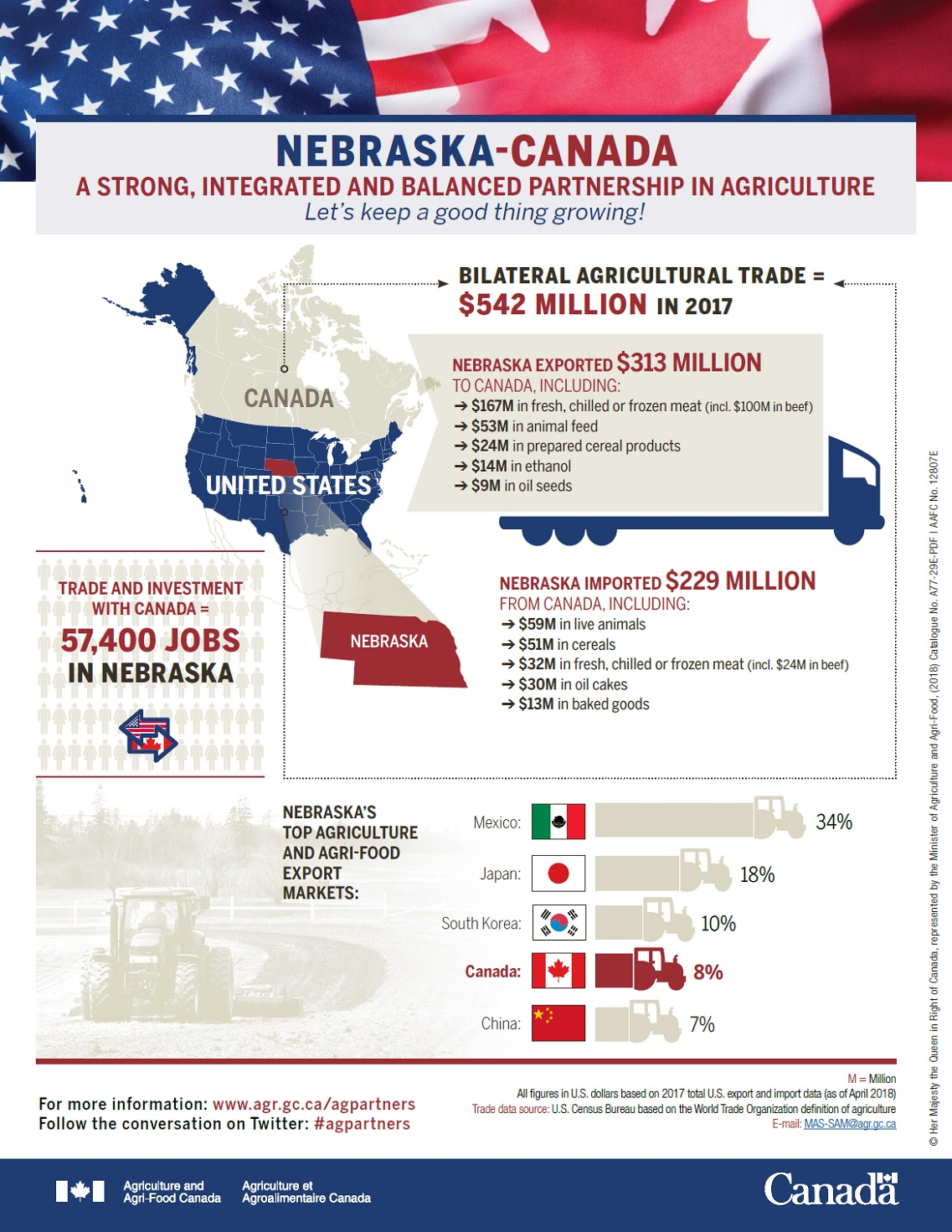 Nebraska-Canada agricultural trade - Agriculture and Agri-Food