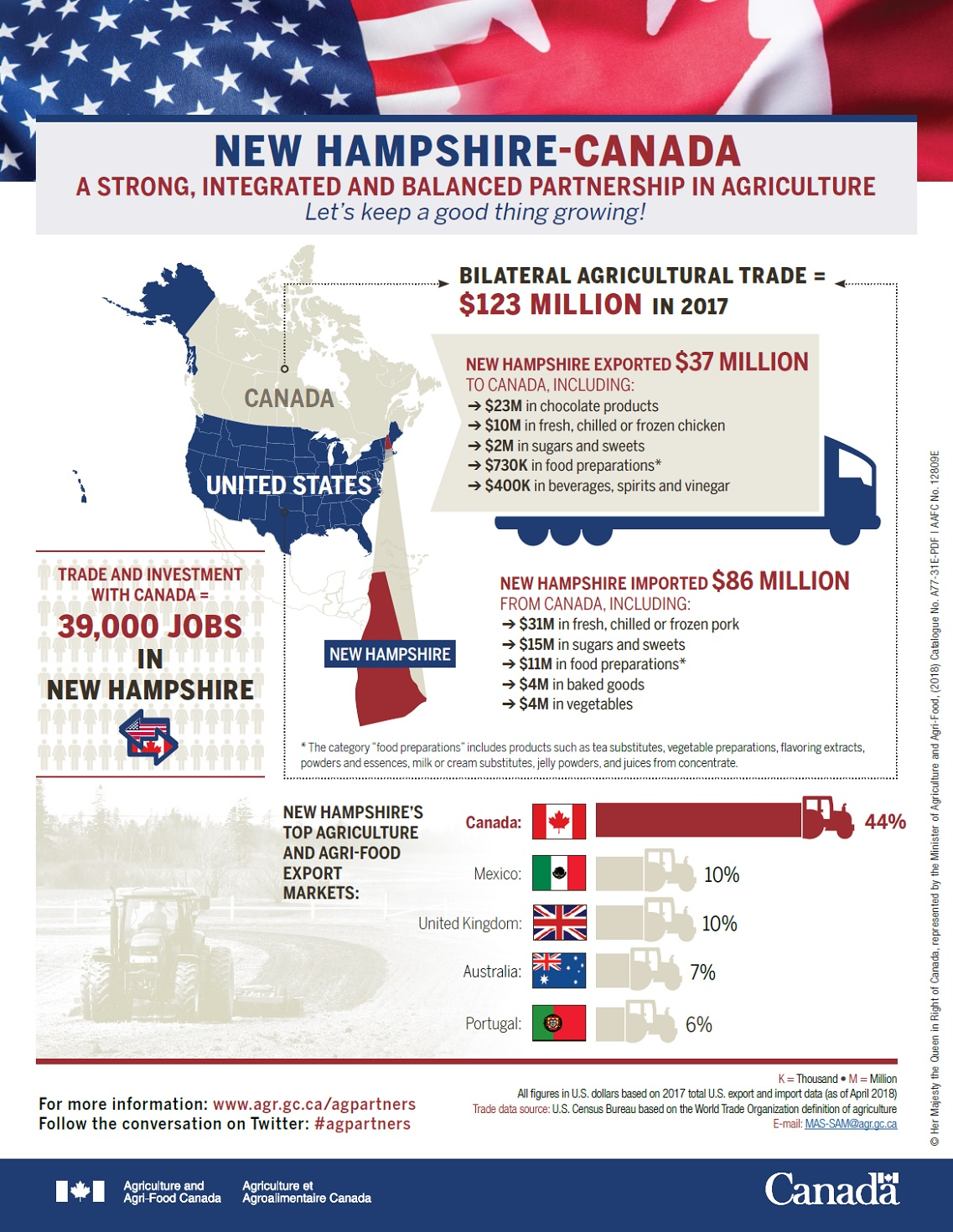 New Hampshire-Canada agricultural trade - Agriculture and Agri-Food
