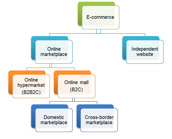 China's e-commerce channels. A description of this image follows