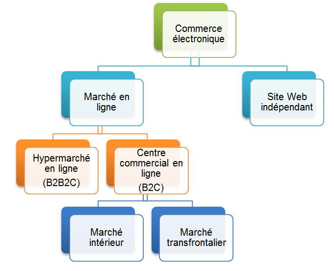 Canaux de commerce électronique chinois. La description de cette image suit.