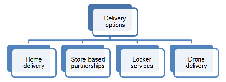 E-commerce delivery options. A description of this image follows.
