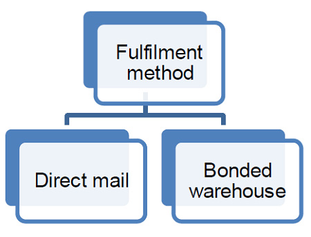 E-commerce fulfilment options. A description of this image follows.