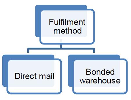 E-commerce fulfilment options. A description of this image follows.