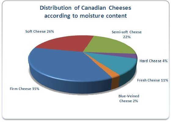 Distribution by moisture content of cheese:soft 26%, semi-soft 22%, fresh 11%, hard 4%, blue-veined 2%, firm 35%.