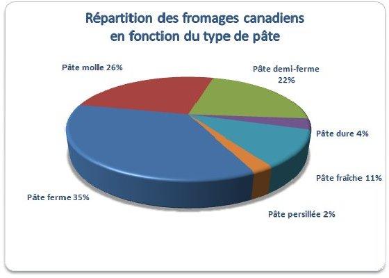 Graphique - type de pâte: molle 26%, demi-ferme 22%,  fraîche 11%, dure 4%, persillée 2%, ferme 35%.