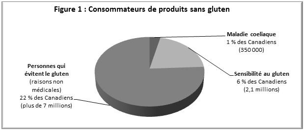 Figure 1: Consommation de produits sans gluten. Description suit l'image.