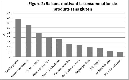 Figure 2: Raisons motivant la consommation de produits sans gluten. Description suit l'image.