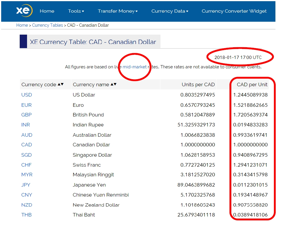 Screen capture of xe.com currency table, Canadian Dollar (CAD), with mid-market rates , date, and CAD per unit values selected