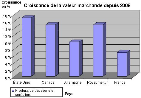 Figure 2 : Croissance de la valeur marchande des produits de pâtisserie et céréaliers, 2006 à 2011