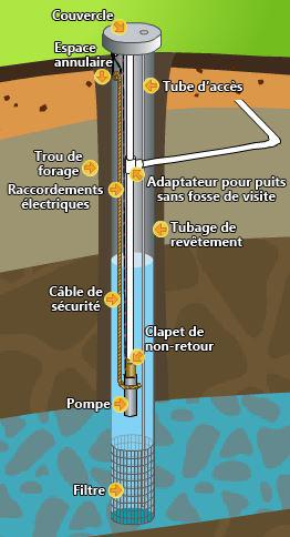 Gestion des puits d 39 eau sur les exploitations agricoles agriculture et - Comment faire un forage a la main ...