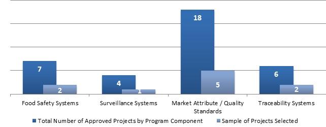Audit of the AgriMarketing program – assurance systems