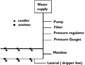 Diagram of Drip Irrigation Components. Description of this image follows.