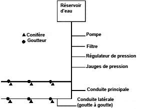 Diagramme des composantes d'un système d'irrigation. La description de cette image suit.