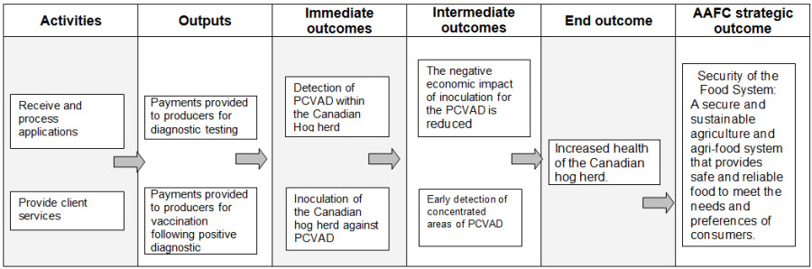 Evaluation of the Control of Diseases in the Hog Industry