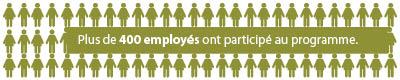 Plus de 400 employés ont participé au programme
