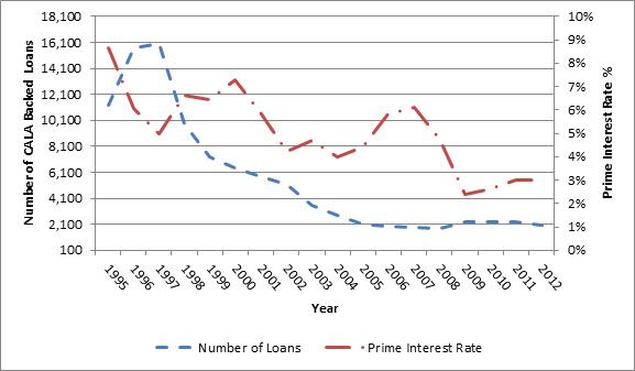 Number of Loans Registered under the CALA program and Prime Interest