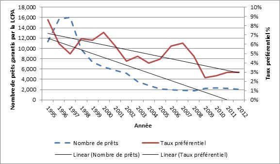 Nombre de prêts enregistrés auprès du programme de la LCPA et le premier intérêt