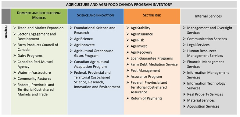 2018-19 Departmental Plan - Agriculture and Agri-Food Canada