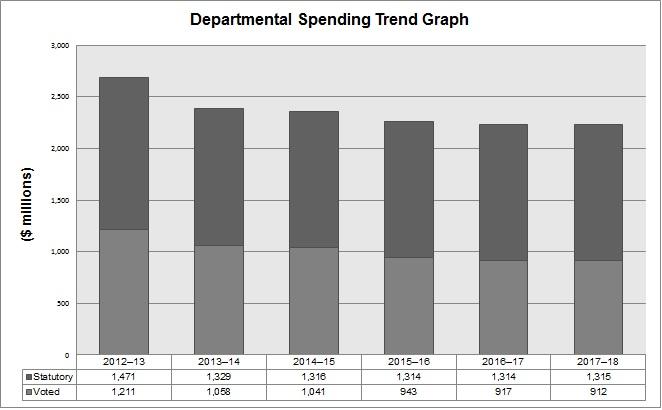Spending Trend Graph - Description of the graph follows below.