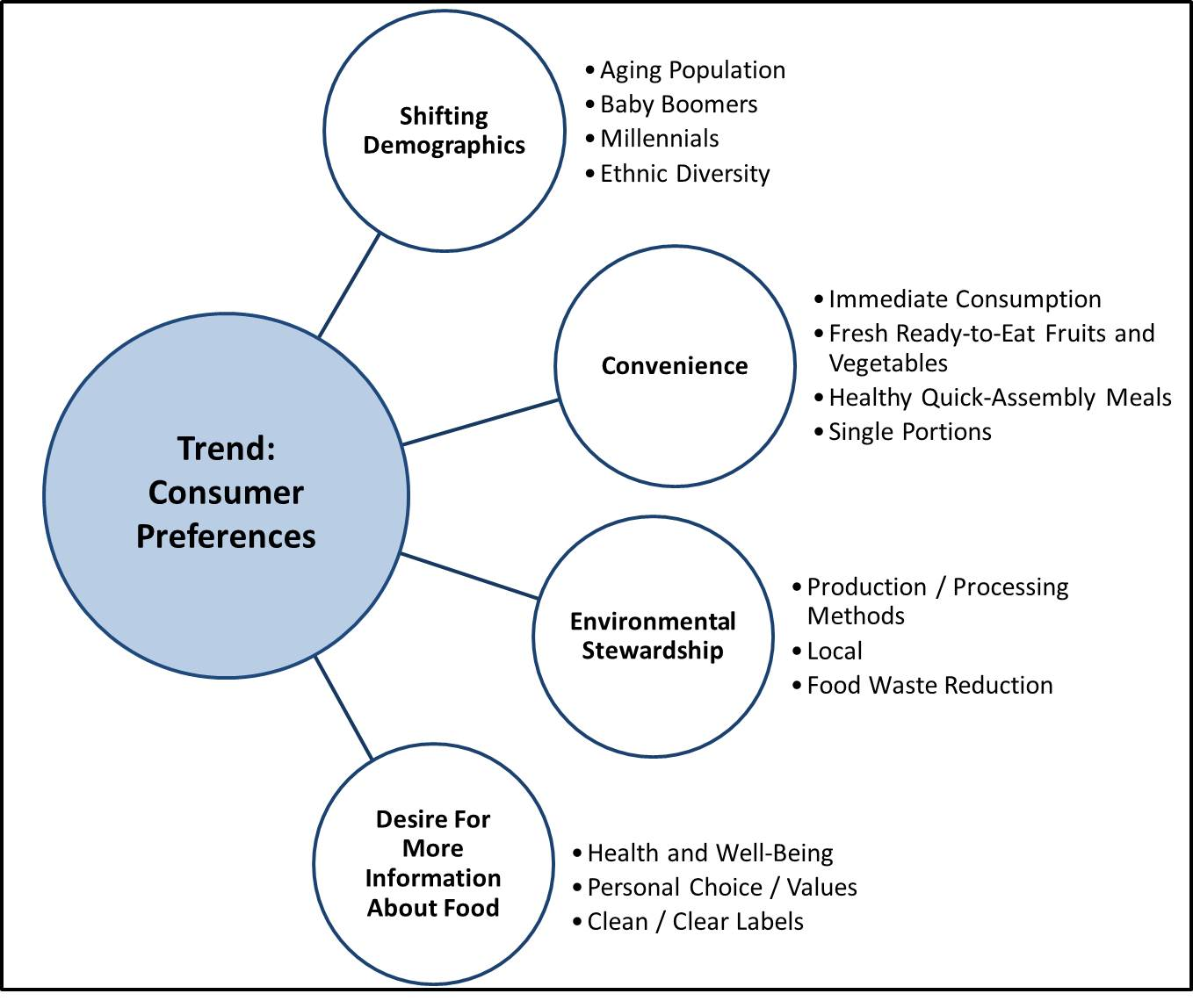 Emerging Food Innovation: Trends and Opportunities