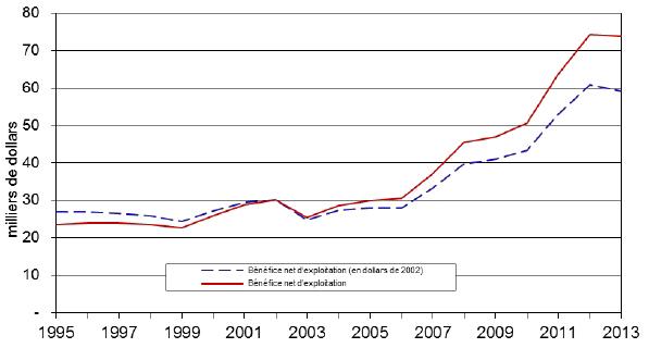 Figure 2 : Bénéfice net d'exploitation moyen (par exploitation agricole) de 1995 à 2013.  La description de cette image suit.