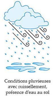 Conditions pluvieuses avec ruissellement, présence d'eau au sol
