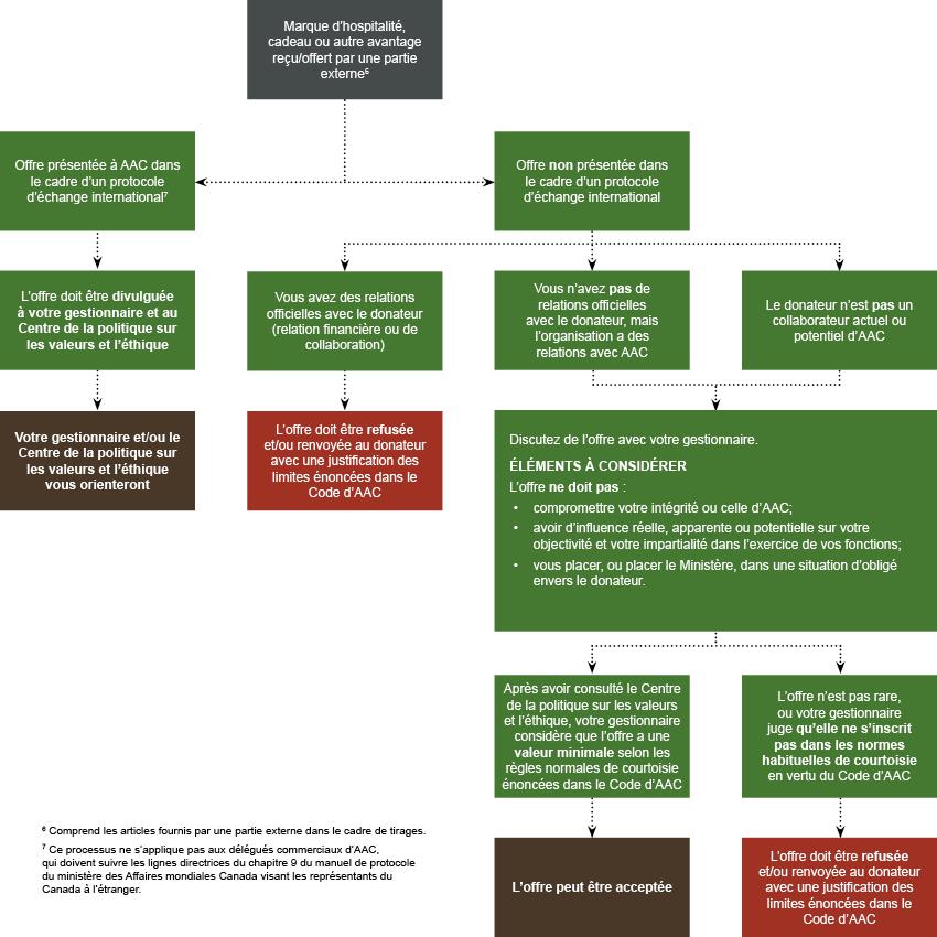 Organigramme de valeurs et d'éthique