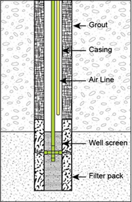 Cross-sectional diagram of well showing well screen, casing and grout.  An air-line and air-lift pump are shown.